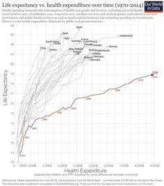 Dépenses de santé et durée de vie