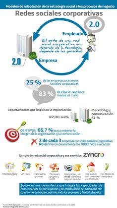 Redes Sociales corporativas #infografia
