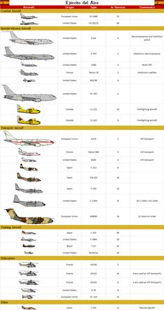 Spanish Air Force by on DeviantArt Military Weapons, Military Aircraft, Military Uniforms, Fighter Aircraft, Fighter Jets, Spanish Air Force, Aviation Training, Military Drawings, Air Space