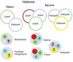 Diagram showing hadrons are split into mesons – made of a quark and an antiquark – and baryons, made of three quarks or three antiquarks. Kaons and pions are mesons, and neutrons and protons are baryons. Physics 101, Physics Theories, Physics Concepts, Basic Physics, Physics Formulas, Modern Physics, Nuclear Force, Nuclear Physics, Theoretical Physics