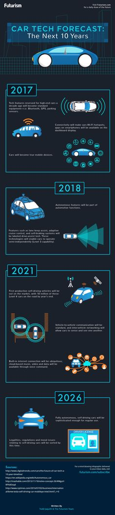 Car Tech Forecast: The Next 10 Years [INFOGRAPHIC]