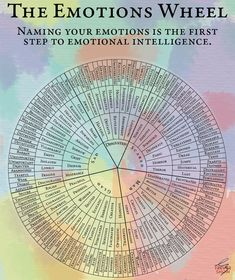 Expanded Emotions Wheel for Developing Emotional Intelligence [OC] - coolguides Book Writing Tips, Writing Skills, Writing Prompts, Emotions Wheel, Education Quotes, Coaching Quotes, Leadership Quotes, Life Coaching, Reiki