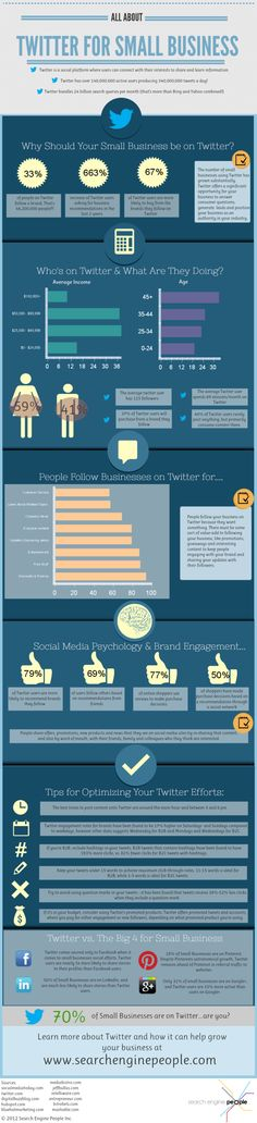 de74c453ec Twitter for small business  infografia  infographic  socalmedia Social  Marketing
