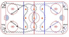 Hockey Drills – Weiss Tech Hockey Drills and Skills Hockey Drills, Hockey Coach, August 27, Ice Hockey, Conditioning, High Low, Coaching, Tech, Training