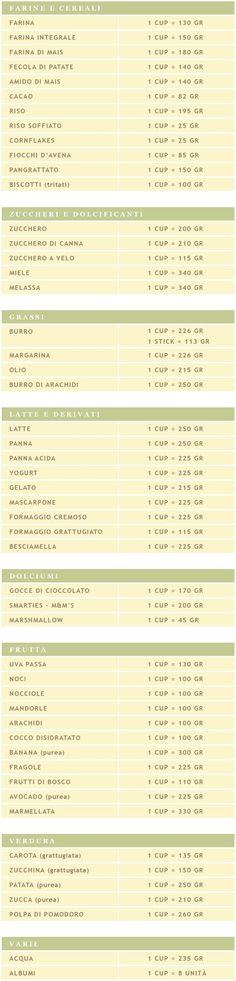 Conversione unità di misura americana e italiana in cucina