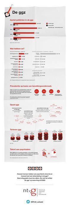 We lijken te zijn vergeten dat zorg vooral ook zorgzaam moet zijn. Maar zeker in de ggz is de relatie tussen behandelaar en patiënt een essentiële voorwaarde om tot succesvolle therapie te komen. Deze infographic laat zien hoeveel patiënten er in de ggz zijn, wat ze mankeren en hoeveel hun behandeling kost. Zie ook artikel op https://www.ntvg.nl/C3323
