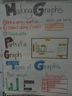 Love this graphing anchor chart! There are tons of more fabulous math anchor charts in this blog post, too!