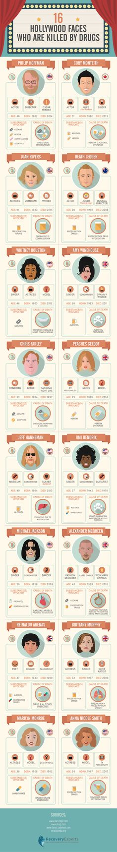 16 Hollywood Faces Who Are Killed by Drugs #Infographic #Celebrities #Drugs