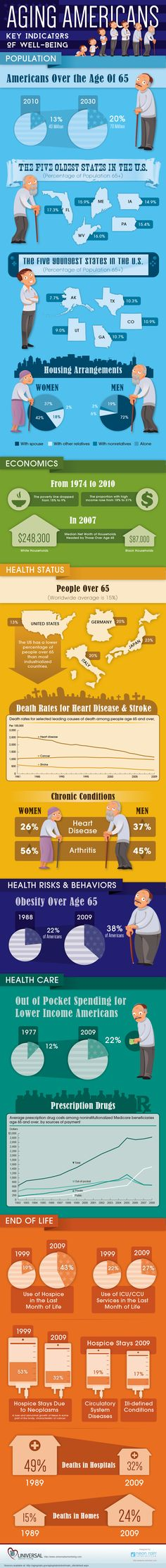 Aging Americans - Key Indicators of Well Being #infographic #Health #Economy