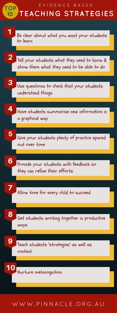 Top 10 Evidence Based Teaching Strategies Infographic Most teachers care about their students' results, and if you are reading this, you are undoubtedly one of them. Research shows that evidence based teaching strategies are likely to have the largest impact on student results. The Top 10 Evidence Based Teaching Strategies will help you discover the …