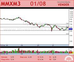 MMX MINER - MMXM3 - 01/08/2012 #MMXM3 #analises #bovespa