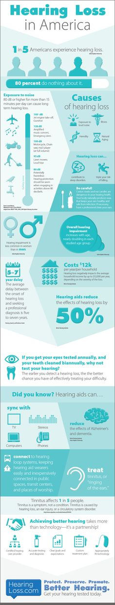 Hearing Loss in America. For more information, go to http://www.fauquierent.net/audiology.htm