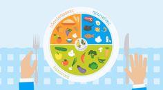 Το πιάτο της υγιεινής διατροφής | Δείτε σε αυτό το βίντεο πως μπορούμε να συνδυάζουμε τα τρόφιμα στο πιάτο μας για να έχουμε ένα πλήρες γεύμα;