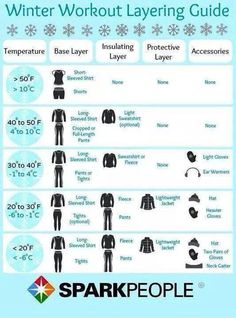 Great Guide- what to wear for winter running!