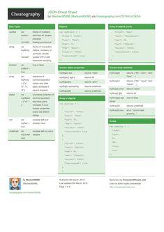 JSON Cheat Sheet from Mackan90096. A JSON cheat sheet.