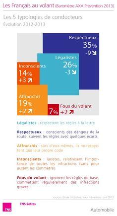 Baromètre AXA Prévention du comportement des Français au volant - vague 9  Les 5 typologies de conducteurs  http://www.tns-sofres.com/etudes-et-points-de-vue/barometre-axa-prevention-du-comportement-des-francais-au-volant-avril-2013