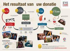 Het resultaat van uw donatie. Eye Care Foundation « Ontwerpbureau Stijlbende Amsterdam