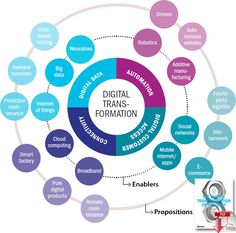 Global Strategies to Drive Digital Transformation - Supply Chain Innovation Management, Change Management, Technology Management, Expert System, Ms Project, Global Supply Chain, Industrial Revolution, Digital Marketing Strategy, Data Science