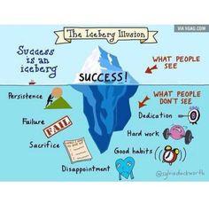 Iceberg analogy