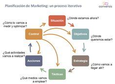 Imagen relacionada Marketing Plan, Activities