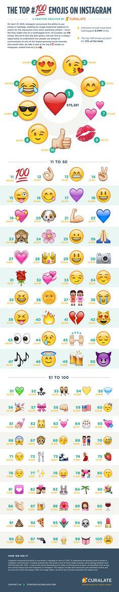 """[#emojis] Podium des emojis utilisés dans les hashtags sur #Instagram. Primo, l'emoji le plus populaire reste le classique cœur rouge. Secundo, dans le top 25, bisous et gestes des doigts comme le pouce, le cœur ou le """"V"""" se taillent la part belle [Juillet 2015]"""