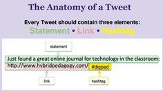 The anatomy of a Tweet