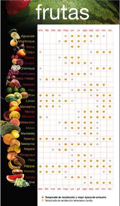 Calendario frutas de temporada