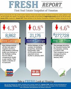 January is always slightly slower (than the rest of the year) for Houston Real Estate but that doesnt mean we arent busy... .  What do these #s mean if youre looking to buy? Less inventory may mean more competition when looking for your home. . Does your agent know what questions to ask before submitting an offer or how to ensure youre writing a competitive offer? . .  As a seller fewer active listings may mean buyers are eager to make a competitive offer. . . List prices may have been…