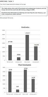 IELTS academic writing  Task 1: Sample Ielts Academic Writing Task 1 - The charts ...