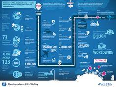 Historia de Amadeus CRS  #infografia
