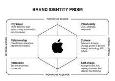 kapferer's brand identity prism - Google Search