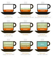 Cheat sheets for the coffee novice