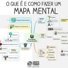 How to make a mental map (Como fazer um mapa mental) Mind Maps, Coaching, Mental Map, Learn Portuguese, Study Organization, Study Planner, Little Bit, Study Hard, Study Inspiration