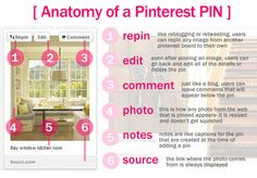 Anatomy of Pinterest and ideas for using the site for business