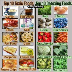 Top 10 Toxic Foods, Top 10 Detoxing Foods
