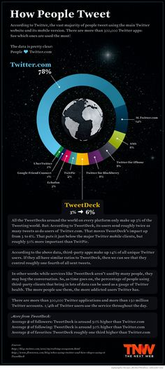 How people tweet #infographic