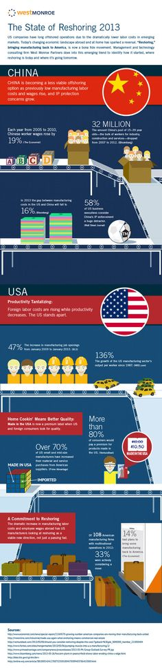 [Infographic] US Manufacturing Only 5 Percent More Costly Than China, Strengthens Case for Reshoring