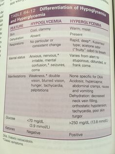 How to Treat Reactive Hypoglycemia: 11 Steps (with Pictures)