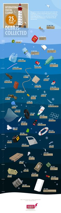 International Coastal Cleanup : 25 years of Debris Collected. © Infographie : ECLAIRAGE PUBLIC. http://www.eclairagepublic.net