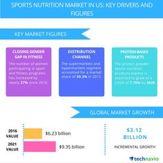Growing Interest in Fitness to Boost the Sports Nutrition Market in the US Through 2020, Reports Technavio | Business Wire