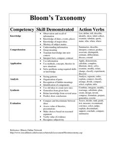 I use Bloom's Taxonomy often to help guide instruction and formative and summative assessment. This especially helps me to get to higher order thinking for students.