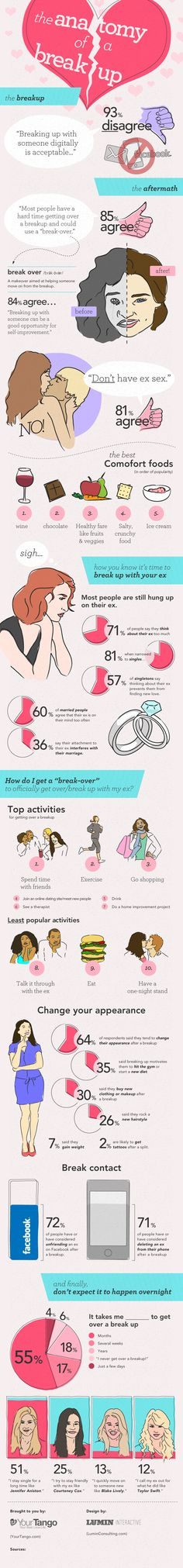 The Anatomy Of A Breakup [INFOGRAPHIC] #anatomy #breakup