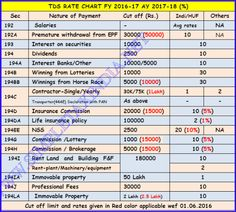 TDS RATES CHART FY 2016-17 AY 17-18 TDS DEPOSIT DUE DATES INTEREST PENALTY | SIMPLE TAX INDIA