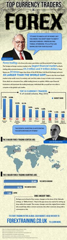Top Currency Traders in Forex Infographic - more on http://binaryblog.net
