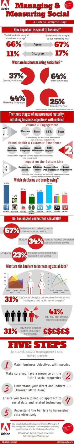 Managing & measuring Social - A guide to enterprise usage #infographic