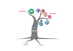 If your online brand presence was a tree. #net101 #socialmedia