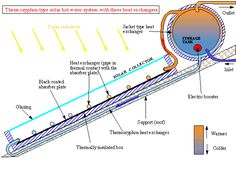 Solar water Heater Operation http://www.hotwaternow.com.au/