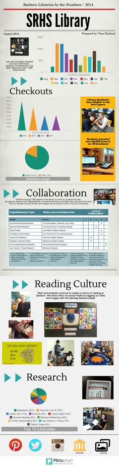 Great ideas for creating library reports