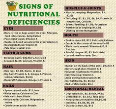 Deficiency of vitamins & minerals shown in the body
