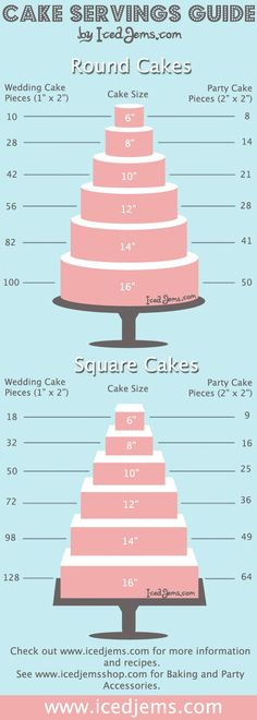 Wedding Cake Serving Guide--number of servings for round and square tier cake.